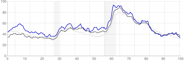 Lima, Ohio monthly unemployment rate chart